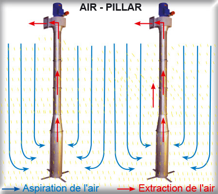 Fonctionnement-air-pillar