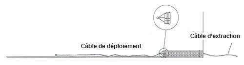 Câble d'extraction et câble de déploiement