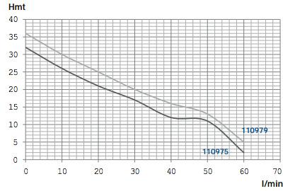 Performances pompe à eau 80221086