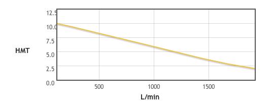 Courbe de la pompe à eau Agram 80211480