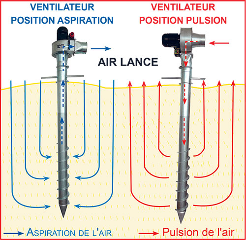 Fonctionnement Air Lance